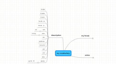 Mind Map: my vocaburlary