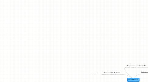 Mind Map: Friedrich Nietzsche