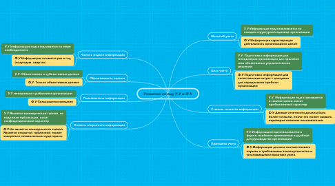 Mind Map: Различия между У.У и Ф.У