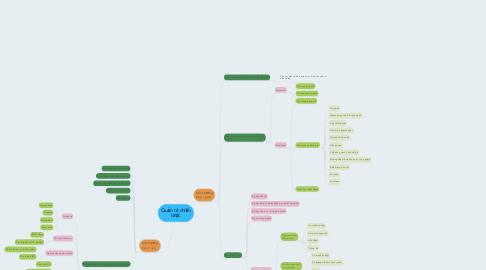 Mind Map: Quản trị chiến lược