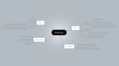 Mind Map: Radiology