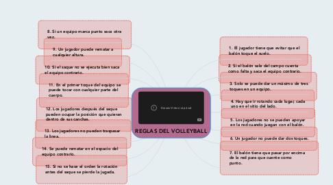 Mind Map: REGLAS DEL VOLLEYBALL