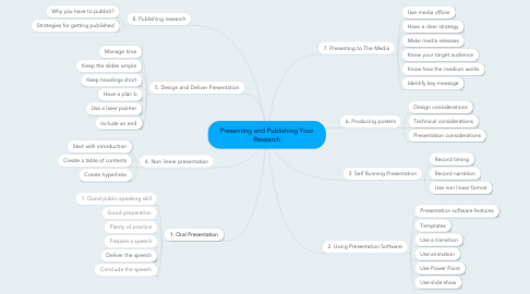 Mind Map: Presenting and Publishing Your Research