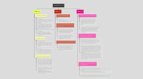 Mind Map: tema 10,11 y 12