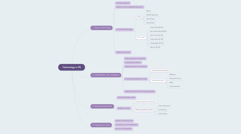 Mind Map: Technology in PE