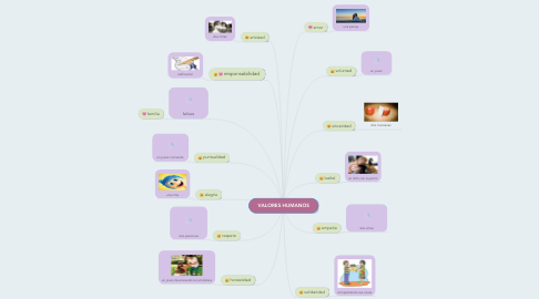 Mind Map: VALORES HUMANOS