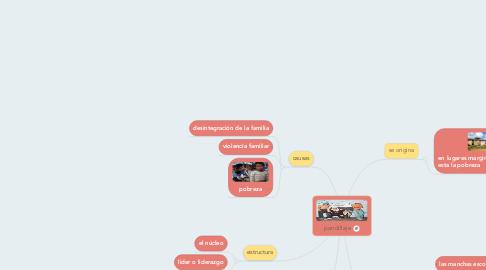Mind Map: pandillaje