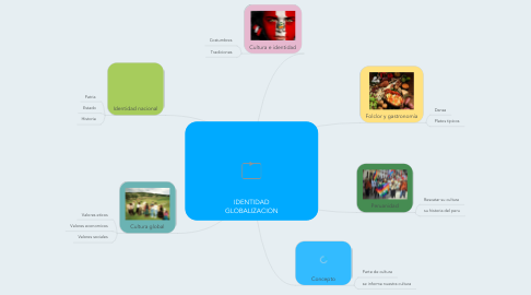 Mind Map: IDENTIDAD GLOBALIZACION