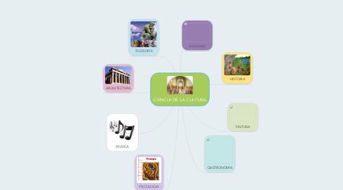 Mind Map: CIENCIA DE LA CULTURA