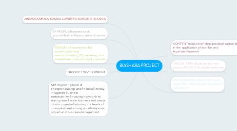Mind Map: BIASHARA PROJECT