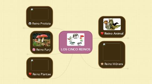 Mind Map: LOS CINCO REINOS