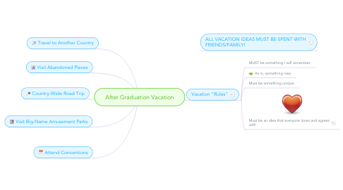 Mind Map: After Graduation Vacation