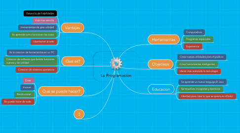 Mind Map: La Programacion