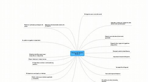 Mind Map: Dinamica Del Deporte Moderno
