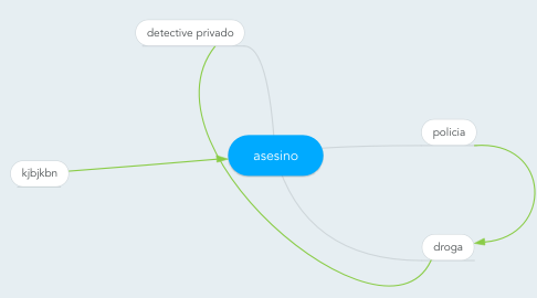 Mind Map: asesino