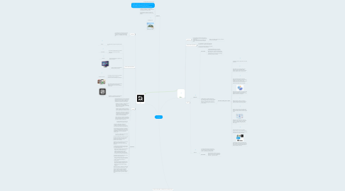 Mind Map: Còdigos