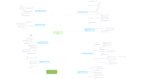 Mind Map: Educational Psychology Mind Map