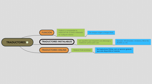 Mind Map: TRADUCTORES