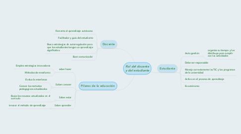 Mind Map: Rol del docente y del estudiante