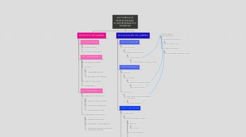 Mind Map: FACTORES QUE DESENCADENAN  EL EMPRENDIMIENTO FEMENINO