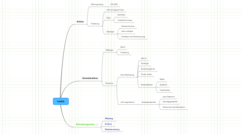 Mind Map: SchKG