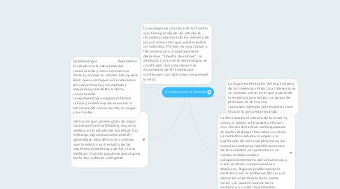 Mind Map: Disciplinas de la filosofia