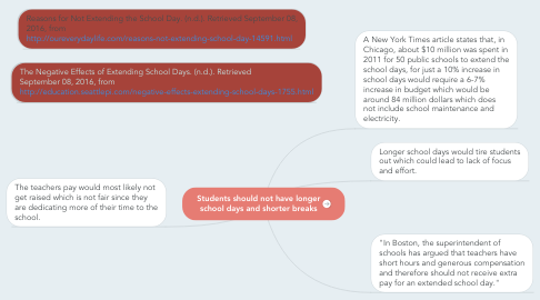 Mind Map: Students should not have longer school days and shorter breaks