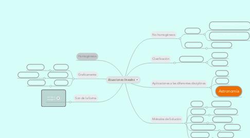 Mind Map: Ecuaciones lineales