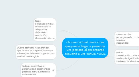 Mind Map: choque cultural: reacciones que puede llegar a presentar una persona al encontrarse expuesta a una cultura nueva.