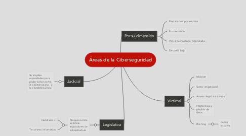 Mind Map: Áreas de la Ciberseguridad