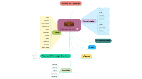 Mind Map: Liderazgo Gerencial