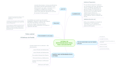 Mind Map: SISTEMA DE RESPONSABILIDAD PENAL PARA ADOLESCENTES