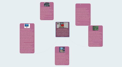 Mind Map: Historia de las computadoras Actualmente las computadoras, se utilizan ampliamente en muchas áreas de negocios, la industria, la ciencia y la educación. Las computadoras se han desarrollado y mejorado según las necesidades del hombre para realizar trabajos y cálculos más rápidos y precisos.
