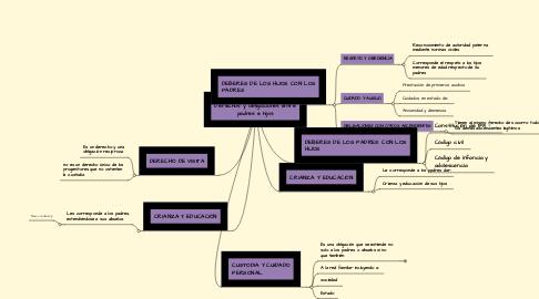 Mind Map: Derechos y obligaciones entre padres e hijos