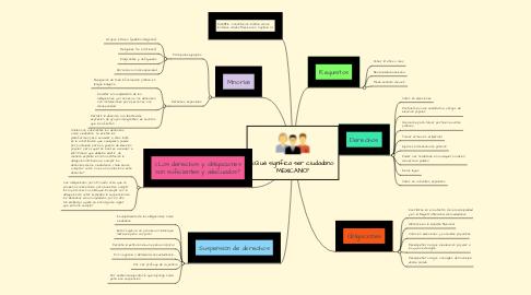 Mind Map: ¿Qué significa ser ciudadano MEXICANO?