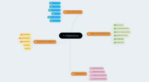 Mind Map: Gastronomia