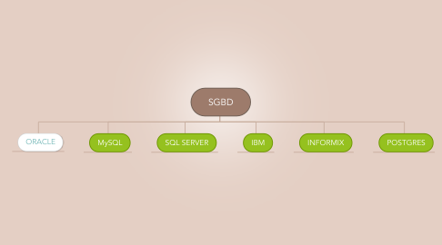 Mind Map: SGBD