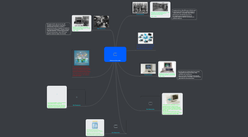 Mind Map: Historia de las redes