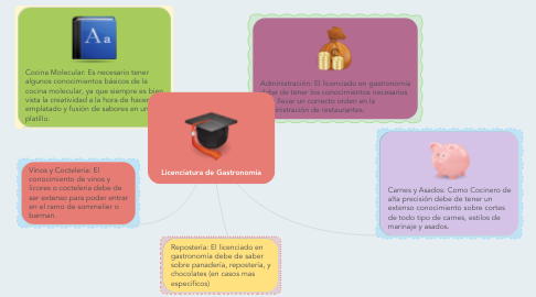 Mind Map: Licenciatura de Gastronomia