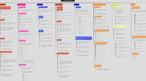 Mind Map: Organización y entorno empresarial