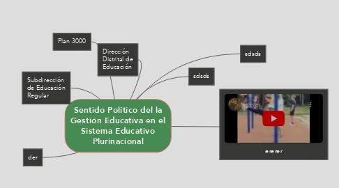 Mind Map: Sentido Político del la Gestión Educativa en el Sistema Educativo Plurinacional