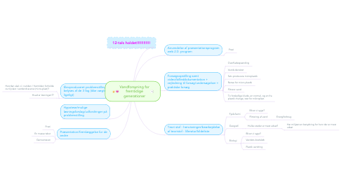 Mind Map: Vandforsyning for fremtidige generationer