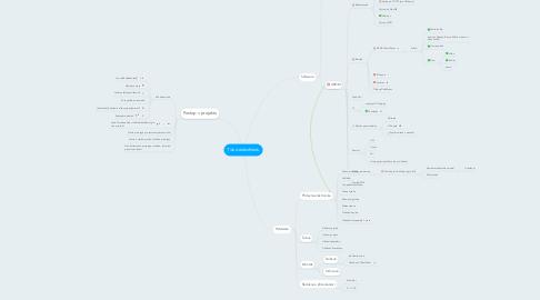 Mind Map: Tisk dalekohledu