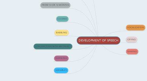 Mind Map: DEVELOPMENT OF SPEECH