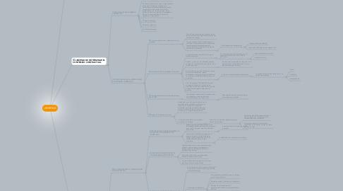 Mind Map: LIBERTAD
