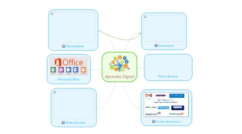 Mind Map: Aprendiz Digital