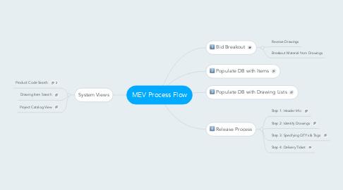 Mind Map: MEV Process Flow