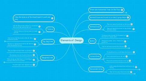 Mind Map: Elements of Design