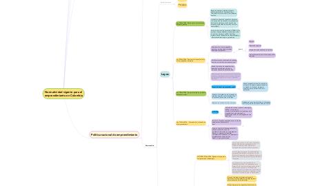 Mind Map: Normatividad vigente para el emprendimiento en Colombia