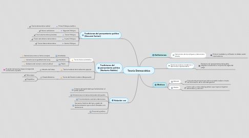 Mind Map: Teoría Democrática